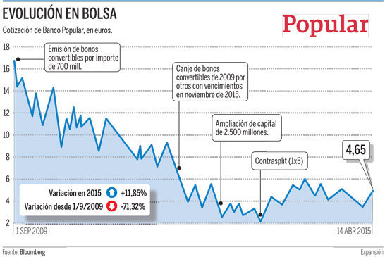 bonos-convertibles-banco-popular